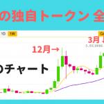 仮想通貨 取引所トークン(独自トークン・独自コイン)の買い方・購 入方法・上場と使い道やメリット