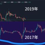 リップル(XRP) 2019年(令和元年) 底値の予想とテクニカルの見極め方!底打ちサイン!過去チャートと比較